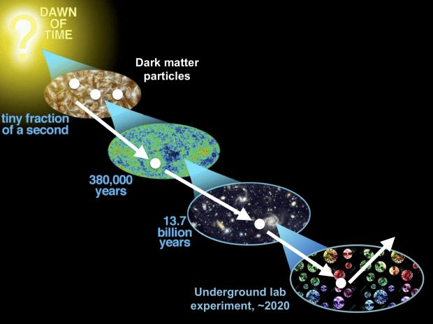 Colloquium April 26, 2019: Three ways to shine light on dark matter